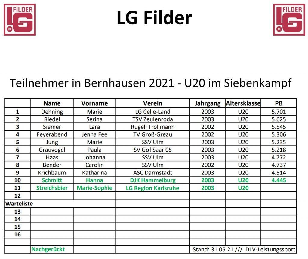 Teilnehmer-Bernhausen